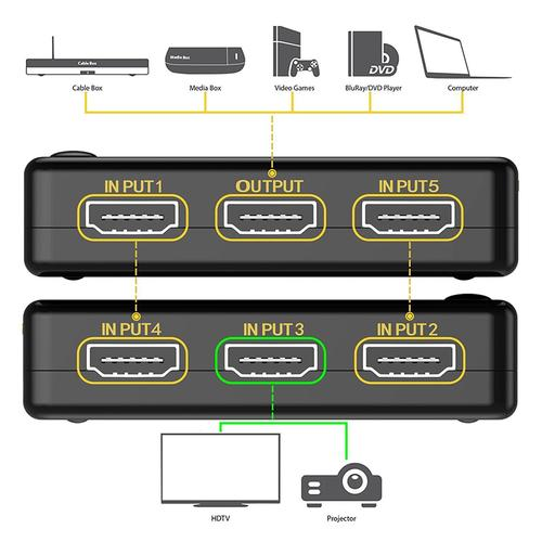 5-In-1 HDMI Splitter 4K@60Hz Switcher 1080P